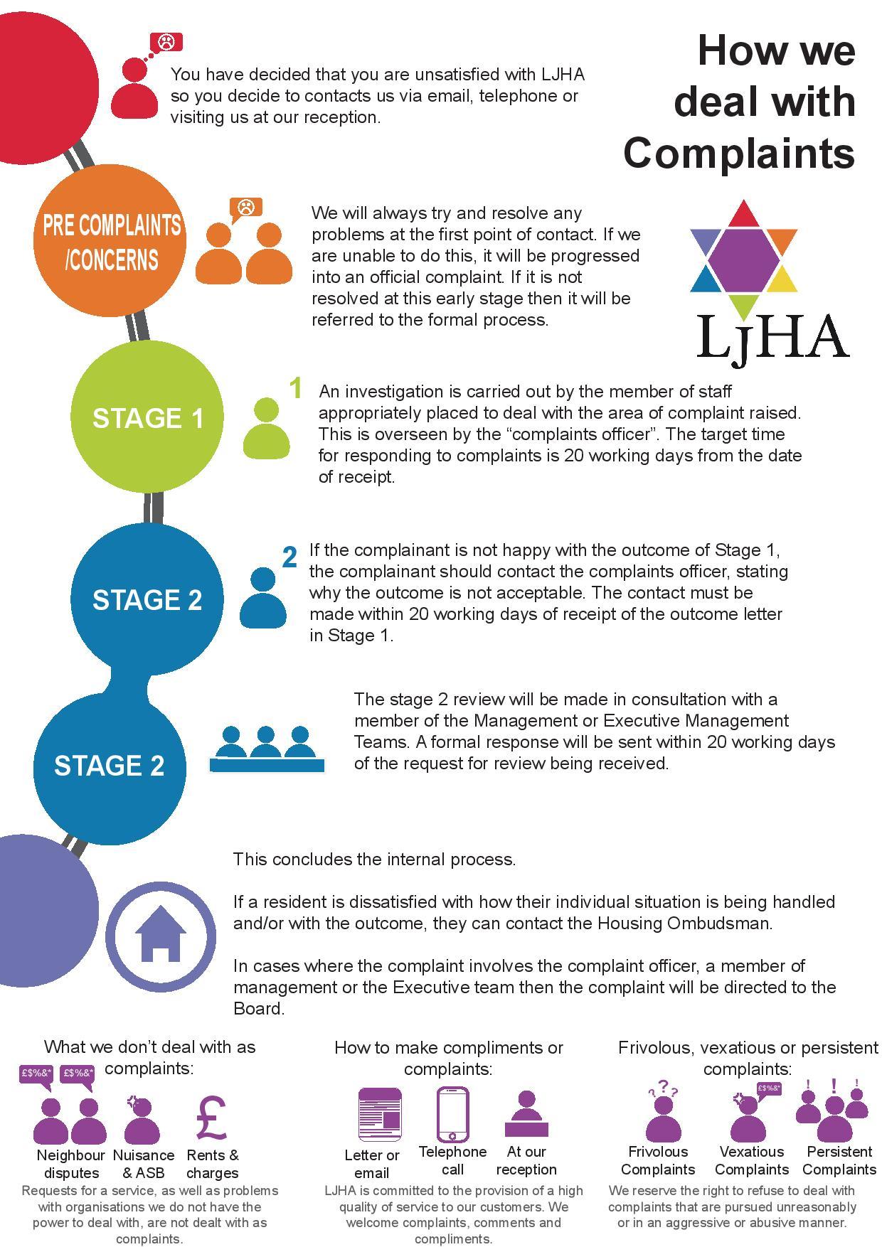LJHA Complaints Graphic